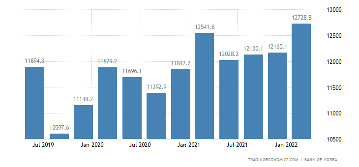 South Korea GDP From Utilities