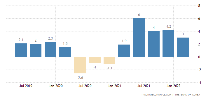 South Korea GDP Annual Growth Rate