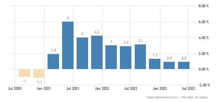 中韩gdp_韩国GDP –