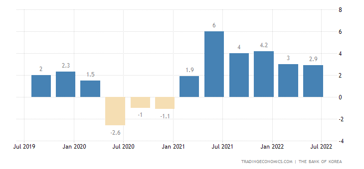South Korea GDP Annual Growth Rate | 2019 | Data | Chart