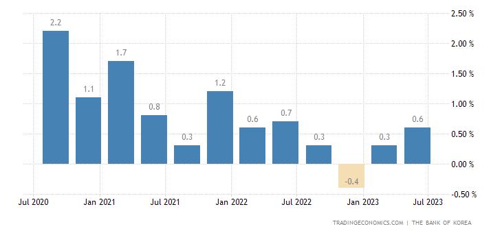 South Korea GDP Growth Rate