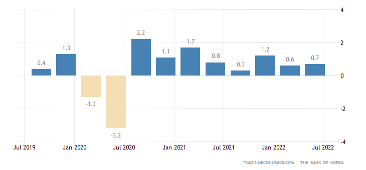 South Korea GDP Growth Rate