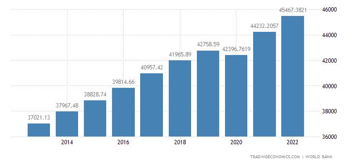 South Korea GDP per capita PPP