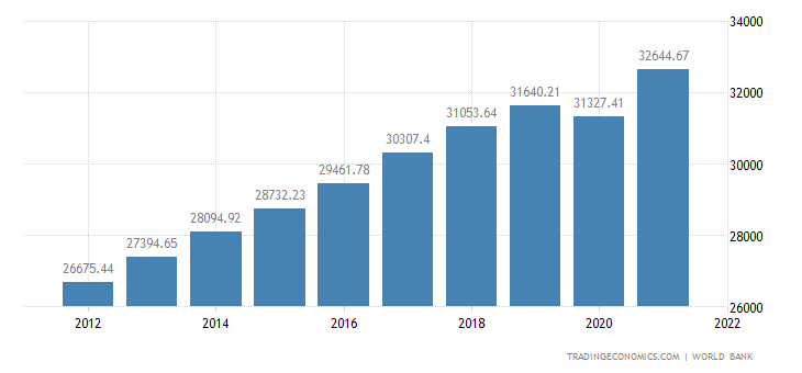 South Korea GDP per capita