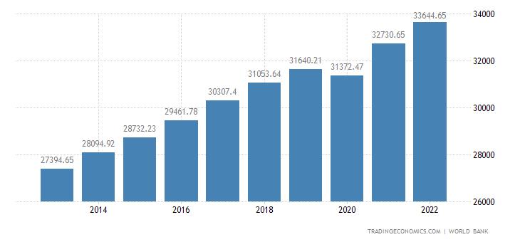 South Korea GDP per capita