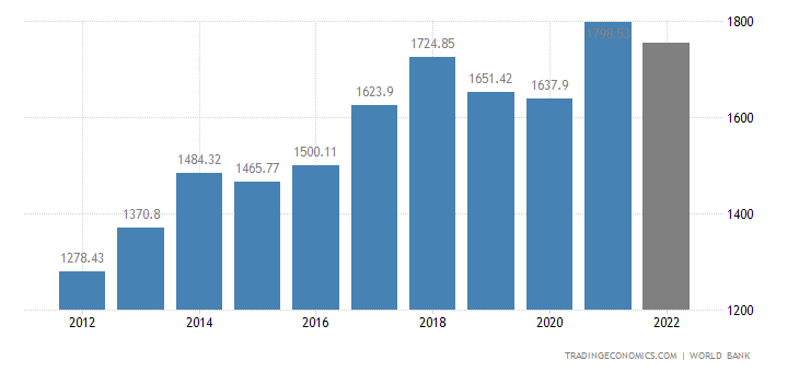 South Korea GDP