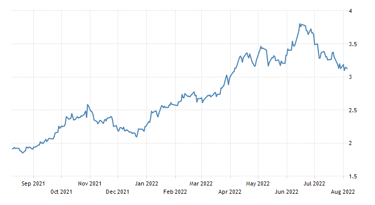 South Korea Government Bond 10Y