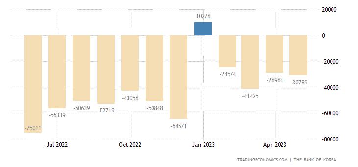 South Korea Government Budget Value