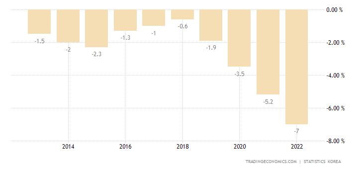 South Korea Government Budget