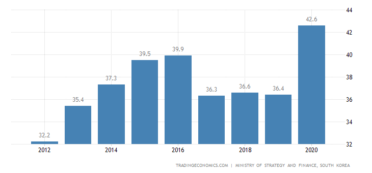 South Korea Government Debt to GDP