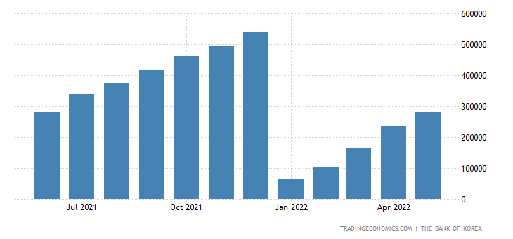 South Korea Government Revenues