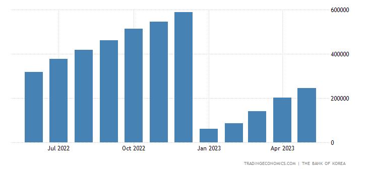 South Korea Government Revenues