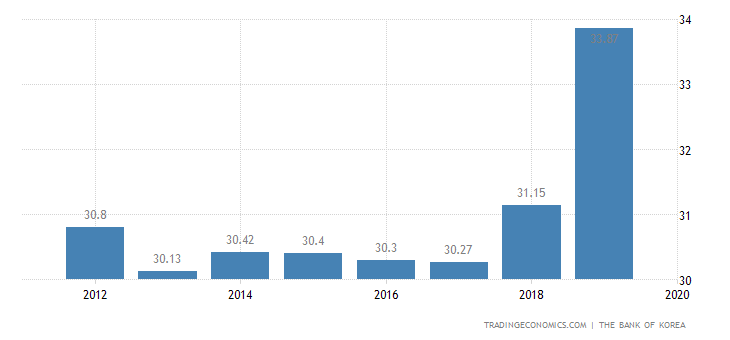 South Korea Government Spending To GDP