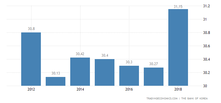 South Korea Government Spending To GDP