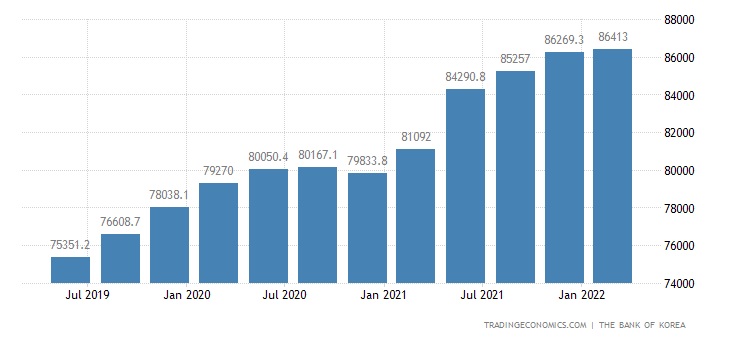 South Korea Government Spending