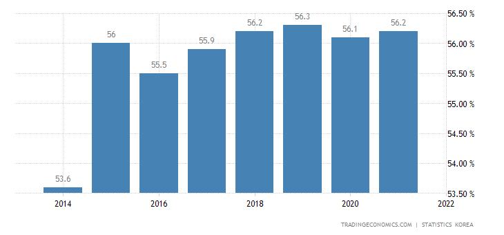 South Korea Home Ownership Rate