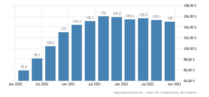 South Korea Households Debt To GDP