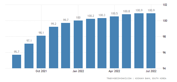 South Korea House Price Index