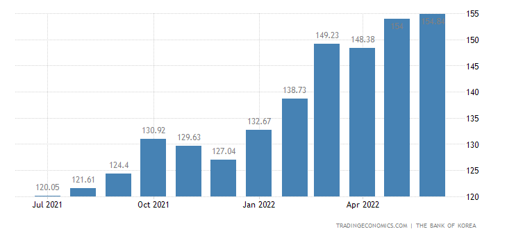 South Korea Import Prices