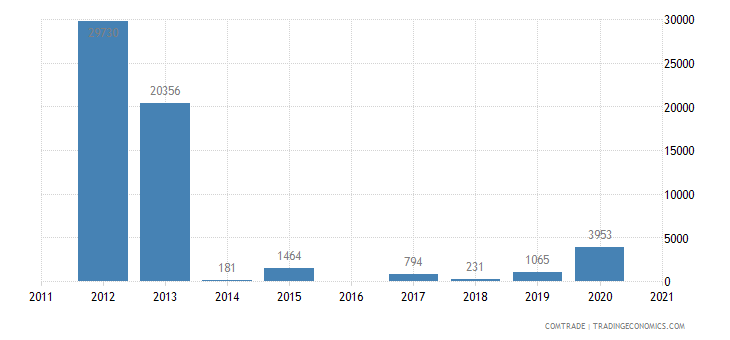 south korea imports andorra footwear gaiters like