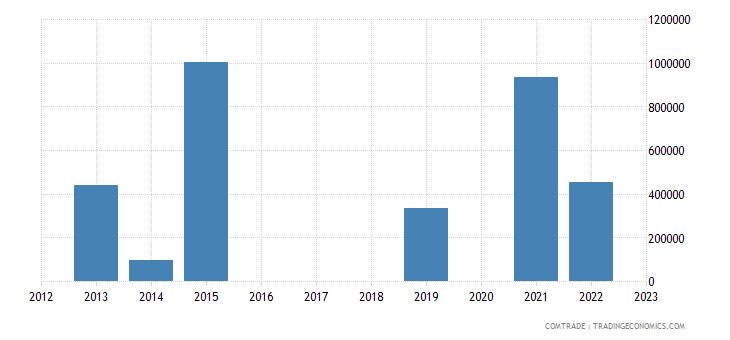 south korea imports angola lead