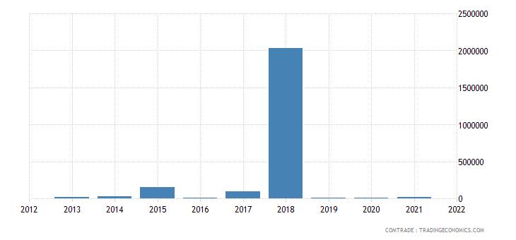 south korea imports anguilla