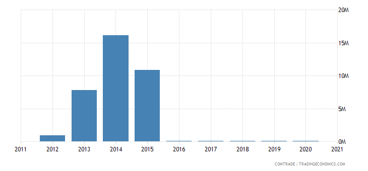 south korea imports bahamas