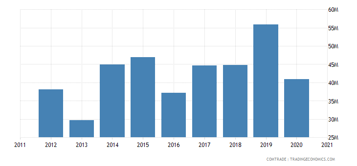 south korea imports belarus