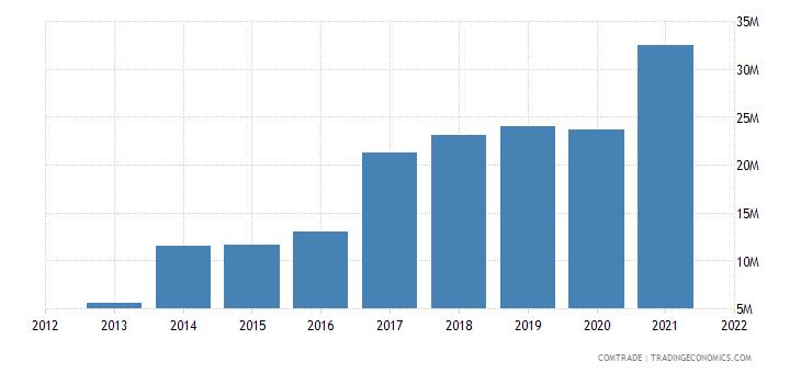 south korea imports bosnia herzegovina