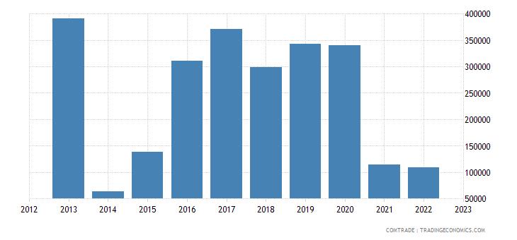 south korea imports burundi