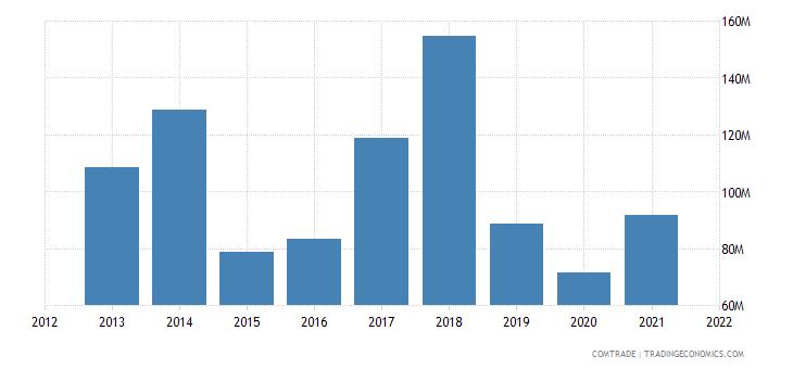 south korea imports dominican republic