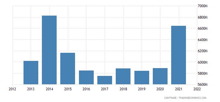 south korea imports france