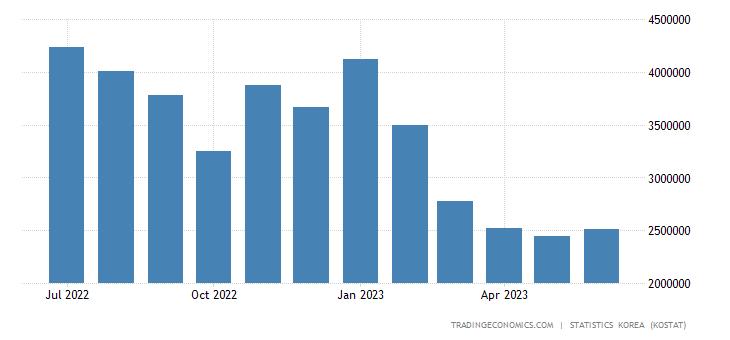 South Korea Imports from Australia