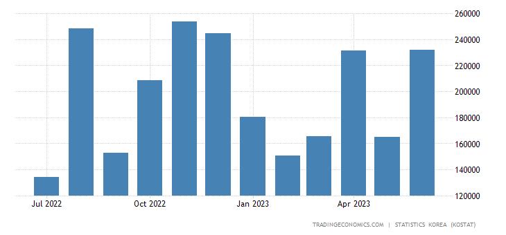 South Korea Imports from Austria