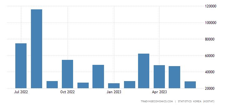 South Korea Imports from Bahrain