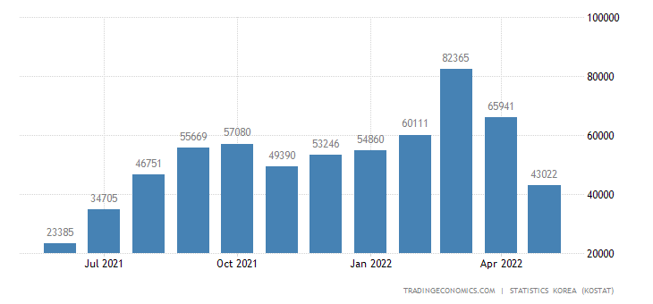 South Korea Imports from Bangladesh