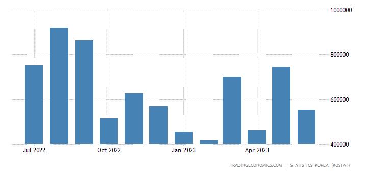 South Korea Imports from Canada