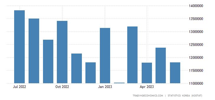 South Korea Imports from China