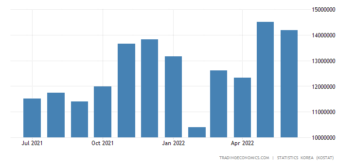 South Korea Imports from China