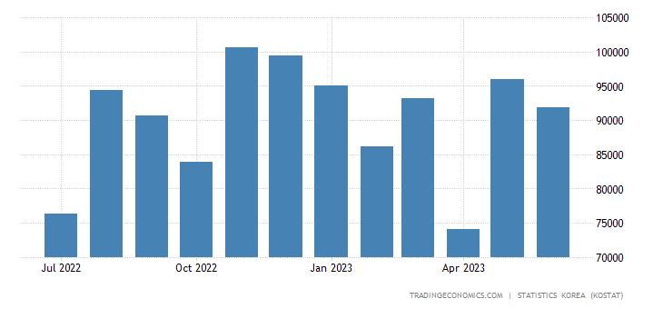 South Korea Imports from Denmark