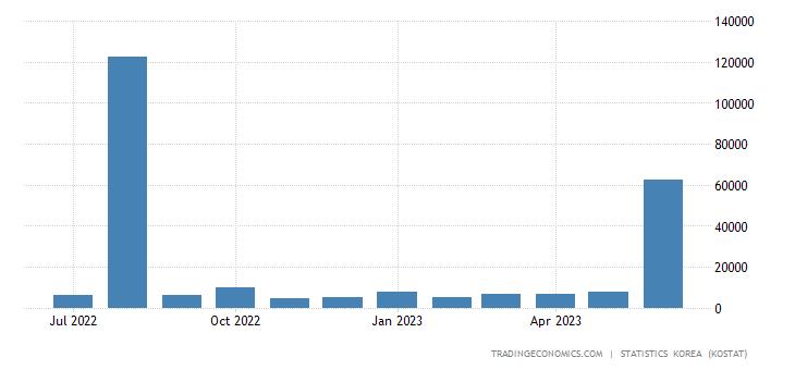 South Korea Imports from Ecuador