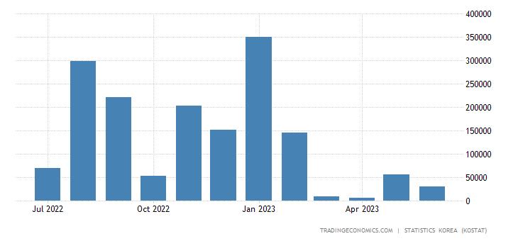 South Korea Imports from Egypt