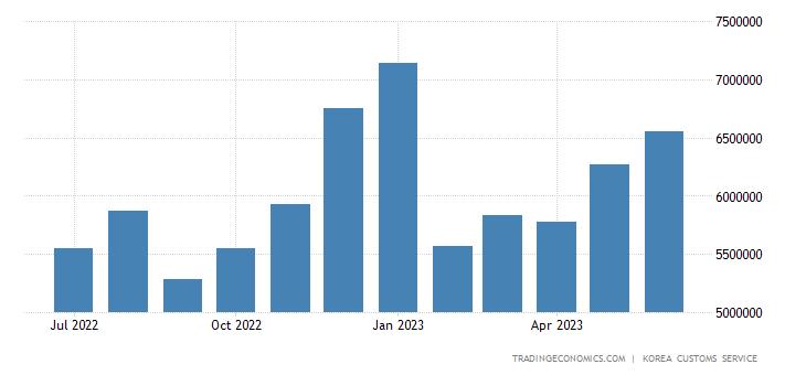 South Korea Imports from European Union