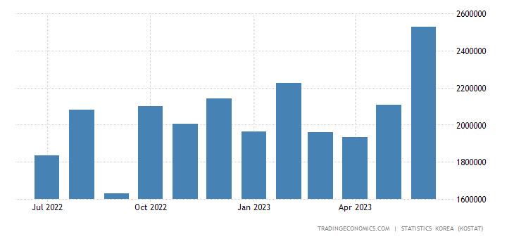 South Korea Imports from Germany