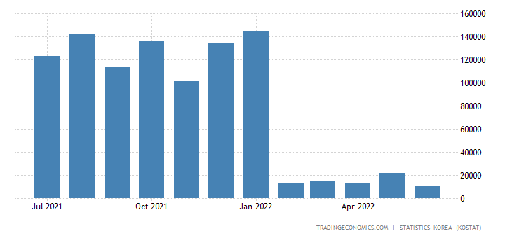 South Korea Imports from Greece