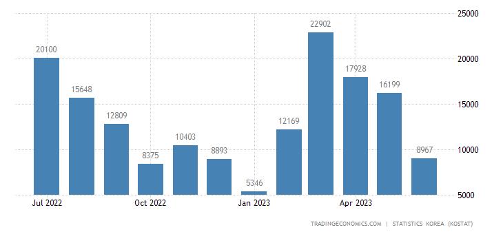 South Korea Imports from Guatemala