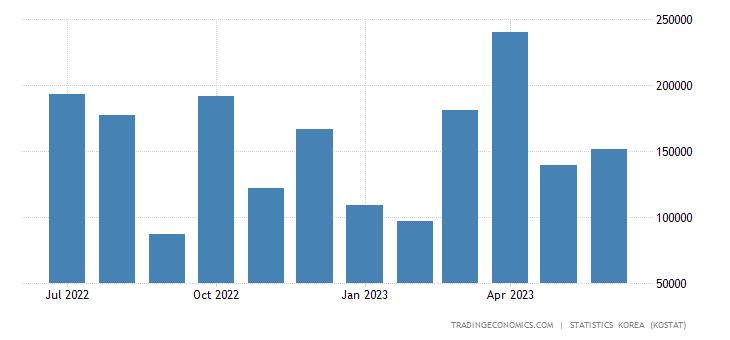 South Korea Imports from Hong Kong