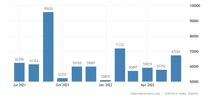 South Korea Imports from Hungary