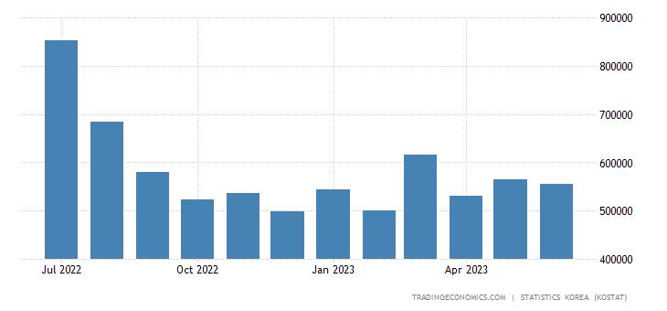 South Korea Imports from India