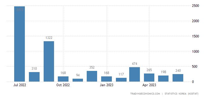 South Korea Imports from Iran